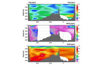 All mercury species measured along the GEOTRACES-UK section, South Atlantic Ocean