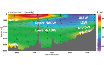 Water masses traced by neodymium isotopic compositions at an unprecedented level in the North Atlantic Ocean