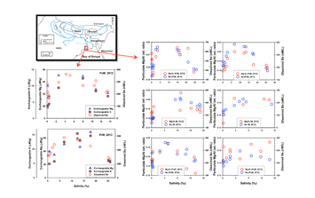 Solute-particle interactions and the enhanced dissolved barium flux from the Ganga River estuary
