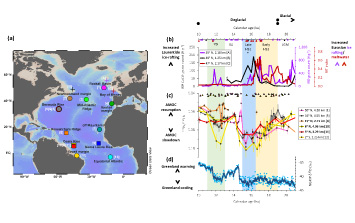 The role of melting-ice in driving the slowdown of circulation in the western Atlantic Ocean revealed by protactinium-thorium ratio