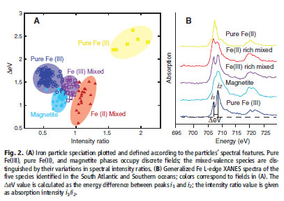 Iron_particle_speciation